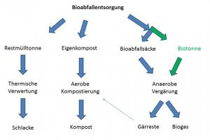Grafik Bioabfall FFB